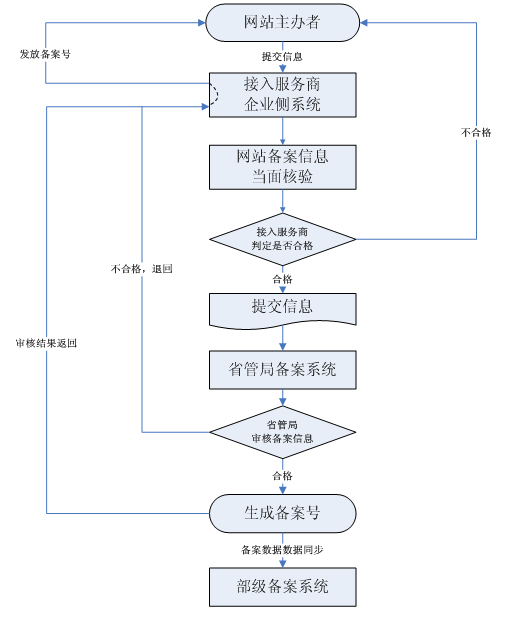 ICP信息報備流程圖.jpg
