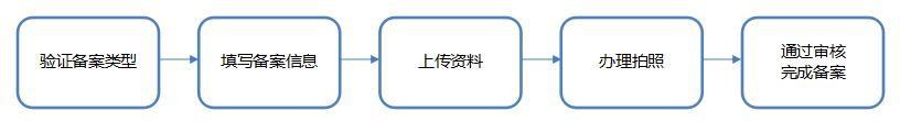備案流程.jpg